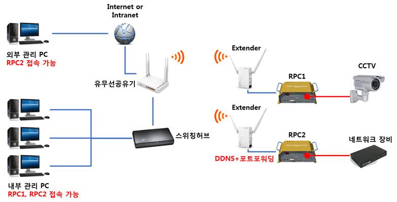 무선 네트워크 원격전원제어장치 도식도